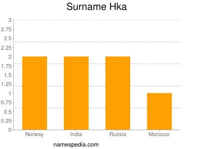 Surname Hka