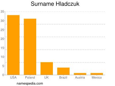 Surname Hladczuk