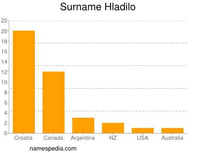 Surname Hladilo