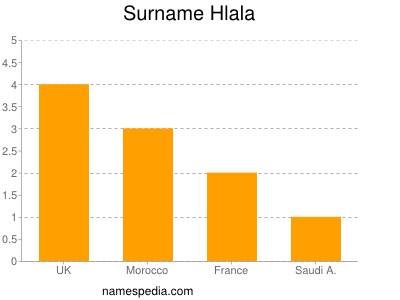 Surname Hlala