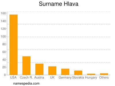 Surname Hlava
