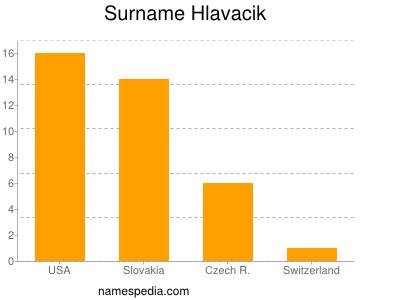 Surname Hlavacik