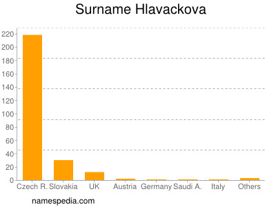 Surname Hlavackova