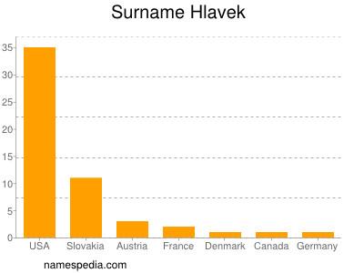 Surname Hlavek