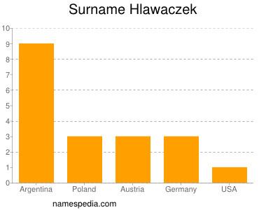 Surname Hlawaczek