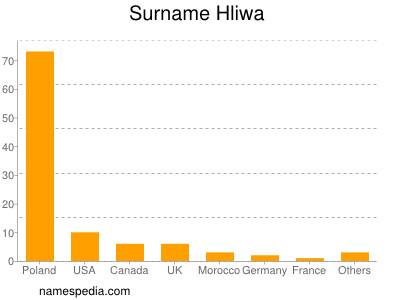 Surname Hliwa