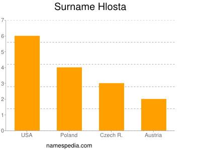 Surname Hlosta