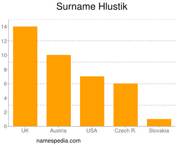 Surname Hlustik