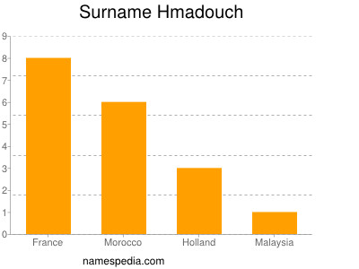 Surname Hmadouch