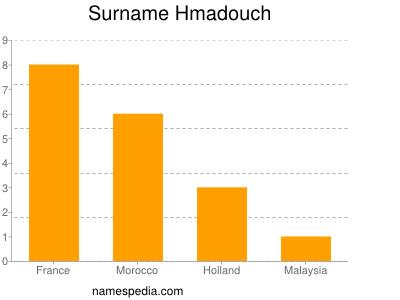 Familiennamen Hmadouch