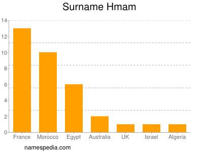 Surname Hmam