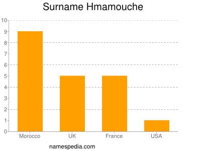 Surname Hmamouche