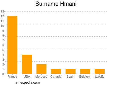Familiennamen Hmani