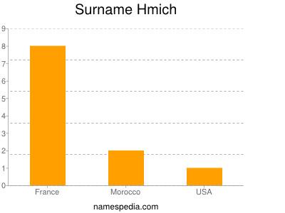 Familiennamen Hmich
