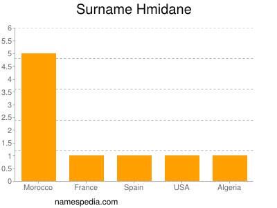 Familiennamen Hmidane