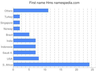 Vornamen Hms