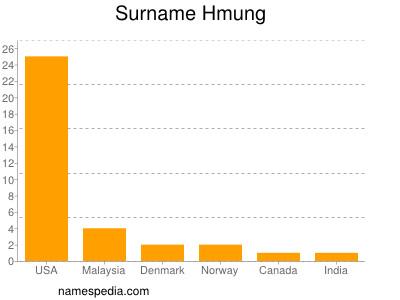 Familiennamen Hmung