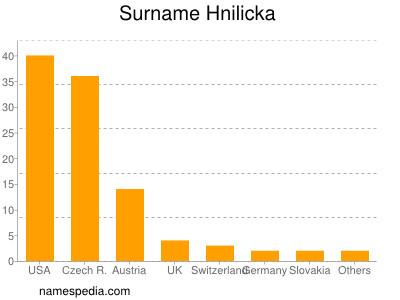 Surname Hnilicka