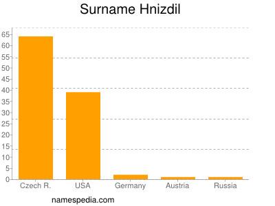 Surname Hnizdil