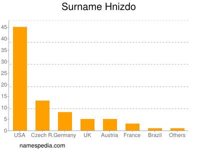 Surname Hnizdo