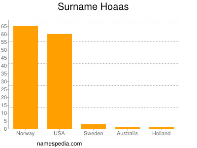 Surname Hoaas