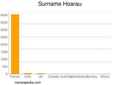 Surname Hoarau