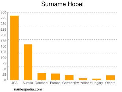 Surname Hobel
