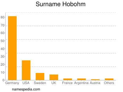 Surname Hobohm