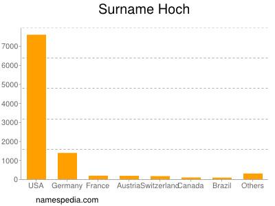 nom Hoch