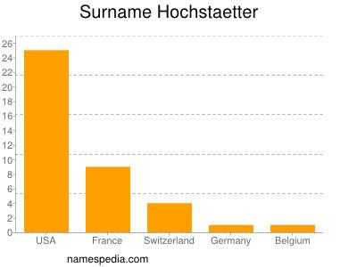 Surname Hochstaetter