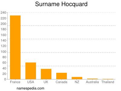 Surname Hocquard