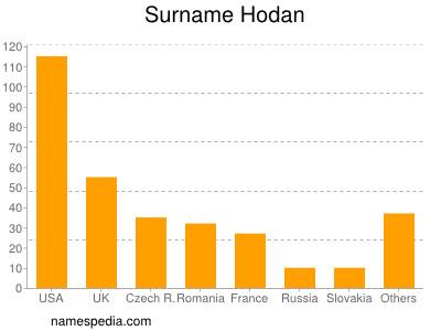Surname Hodan