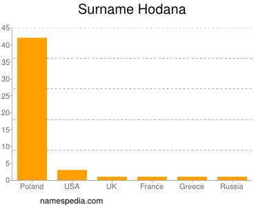 Familiennamen Hodana