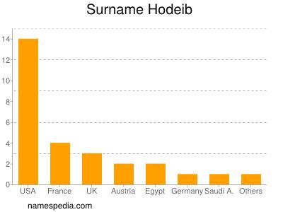 Surname Hodeib