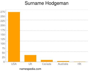 Surname Hodgeman