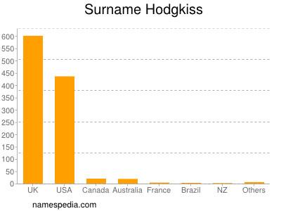 Surname Hodgkiss