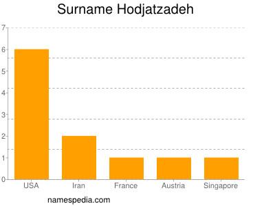 Surname Hodjatzadeh