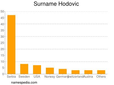 Surname Hodovic
