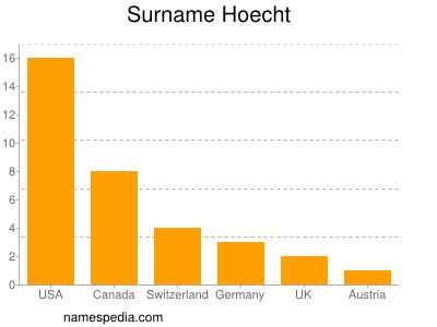 Surname Hoecht