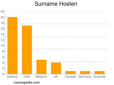 Familiennamen Hoelen