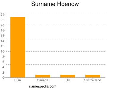 Surname Hoenow