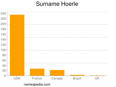 Surname Hoerle