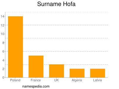Familiennamen Hofa