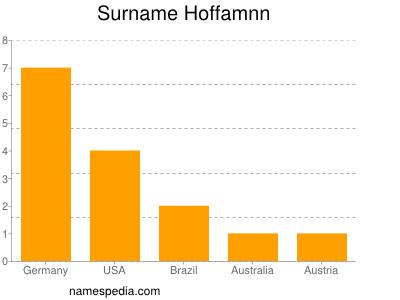 Familiennamen Hoffamnn