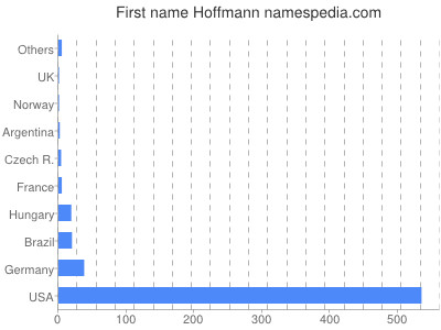 Given name Hoffmann