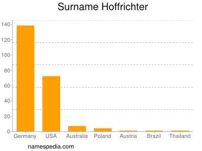 Surname Hoffrichter