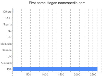 Given name Hogan
