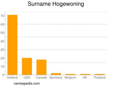 Surname Hogewoning