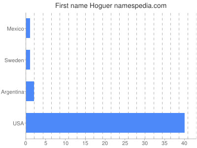 Given name Hoguer