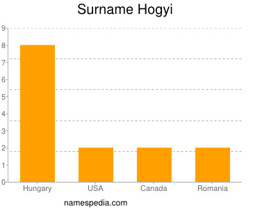 Surname Hogyi